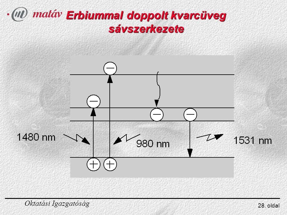 Oktatási Igazgatóság 28. oldal Erbiummal doppolt kvarcüveg sávszerkezete