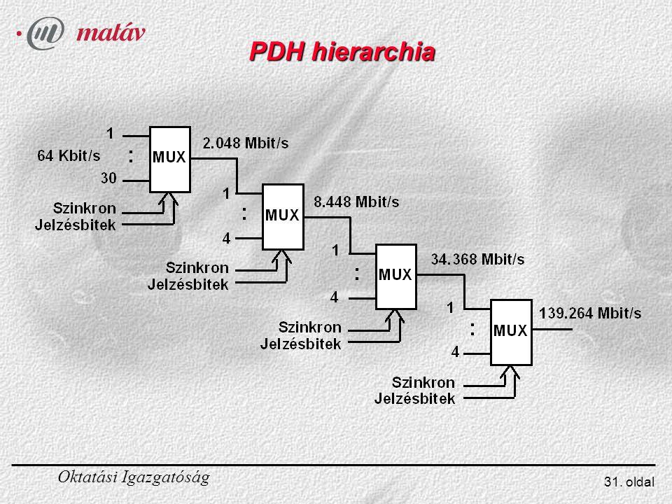 Oktatási Igazgatóság 31. oldal PDH hierarchia