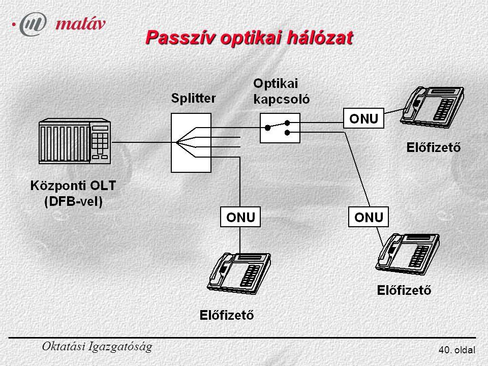 Oktatási Igazgatóság 40. oldal Passzív optikai hálózat