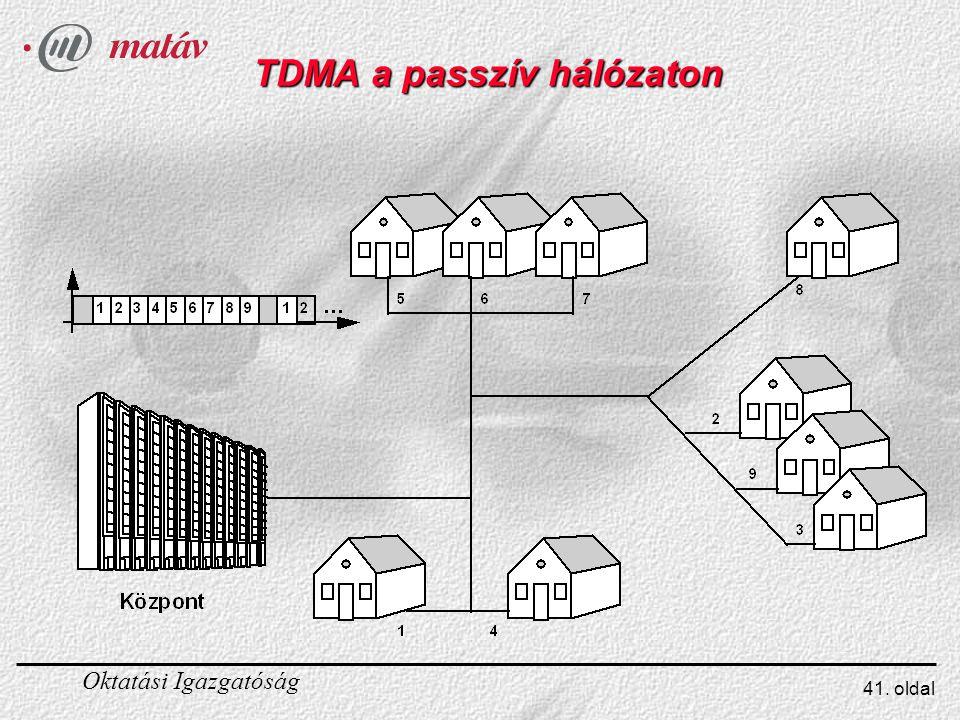 Oktatási Igazgatóság 41. oldal TDMA a passzív hálózaton