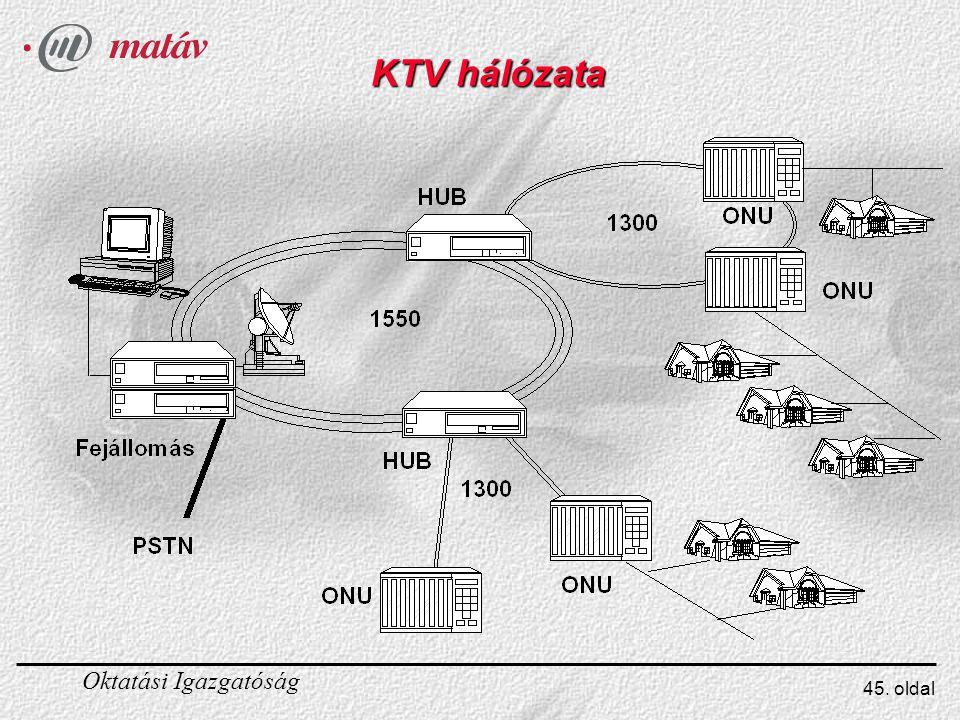Oktatási Igazgatóság 45. oldal KTV hálózata