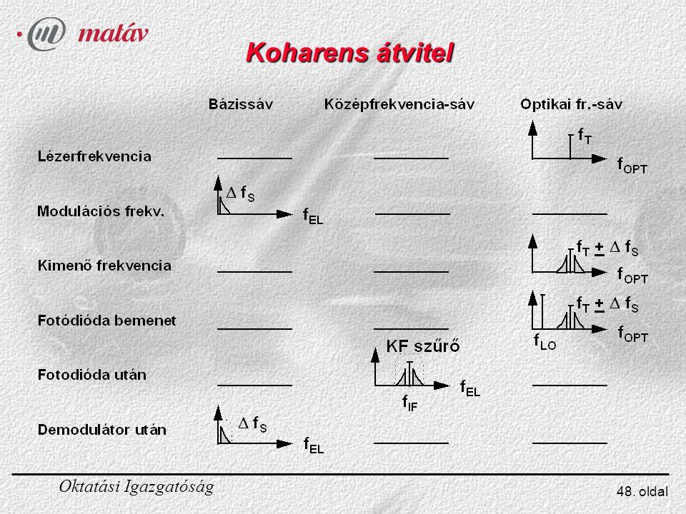 Oktatási Igazgatóság 48. oldal Koharens átvitel