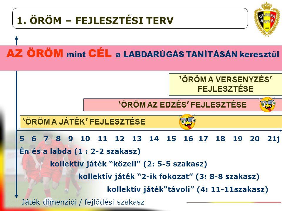 5 6 7 8 9 10 11 12 13 14 15 16 17 18 19 20 21j Én és a labda (1 : 2-2 szakasz) kollektív játék közeli (2: 5-5 szakasz) kollektív játék 2-ik fokozat (3: 8-8 szakasz) kollektív játék távoli (4: 11-11szakasz) Játék dimenziói / fejlődési szakasz 1.