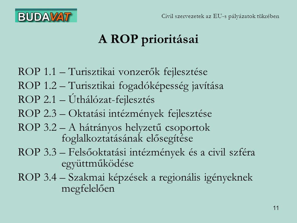 11 Civil szervezetek az EU-s pályázatok tükrében A ROP prioritásai ROP 1.1 – Turisztikai vonzerők fejlesztése ROP 1.2 – Turisztikai fogadóképesség javítása ROP 2.1 – Úthálózat-fejlesztés ROP 2.3 – Oktatási intézmények fejlesztése ROP 3.2 – A hátrányos helyzetű csoportok foglalkoztatásának elősegítése ROP 3.3 – Felsőoktatási intézmények és a civil szféra együttműködése ROP 3.4 – Szakmai képzések a regionális igényeknek megfelelően