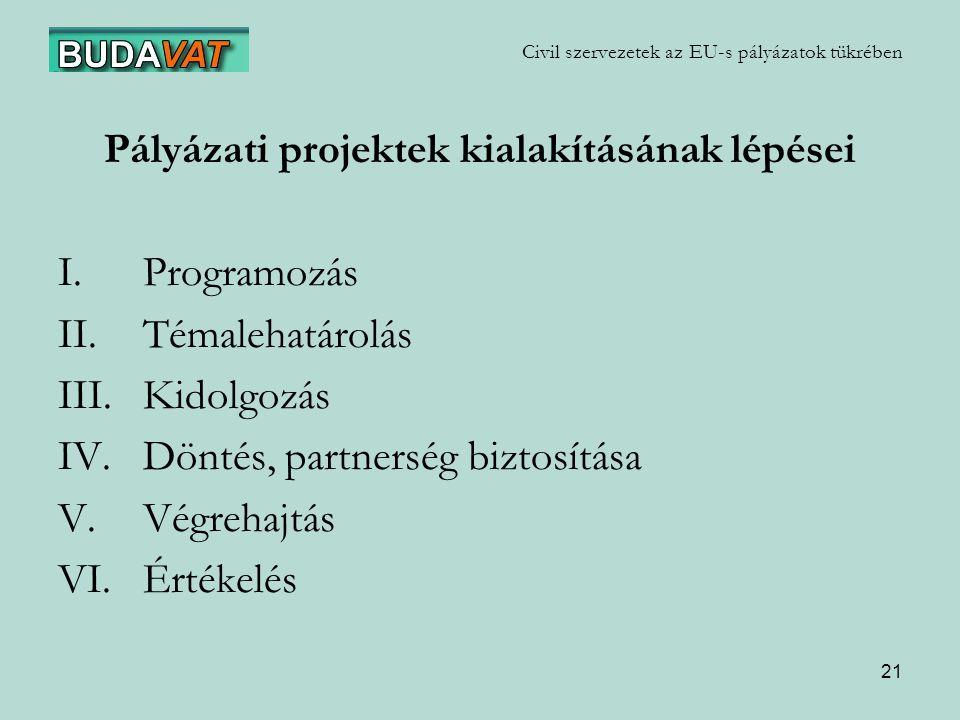 21 Civil szervezetek az EU-s pályázatok tükrében Pályázati projektek kialakításának lépései I.Programozás II.Témalehatárolás III.Kidolgozás IV.Döntés, partnerség biztosítása V.Végrehajtás VI.Értékelés