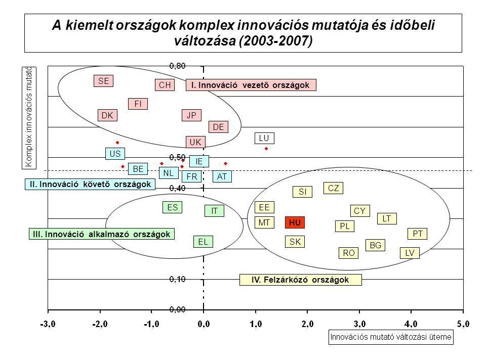 A kiemelt országok komplex innovációs mutatója és időbeli változása (2003-2007) SE FI CH JP LU HU BG CY DE DK RO EL PL SI CZ LV MT IT PT SK EEES FR UK IE NL AT US BE I.