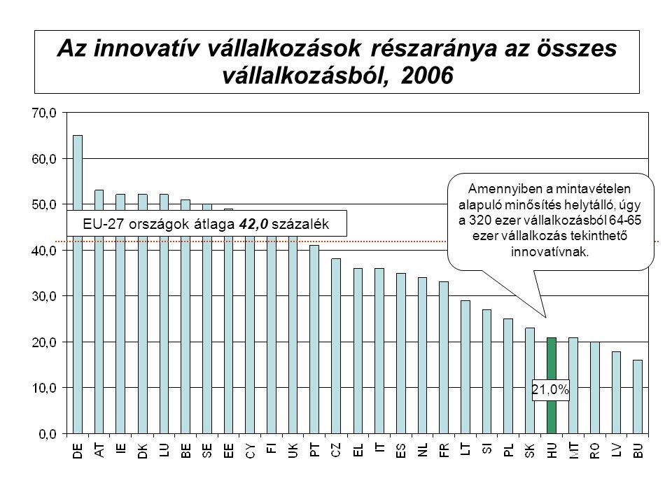Az innovatív vállalkozások részaránya az összes vállalkozásból, 2006 EU-27 országok átlaga 42,0 százalék 21,0% Amennyiben a mintavételen alapuló minősítés helytálló, úgy a 320 ezer vállalkozásból 64-65 ezer vállalkozás tekinthető innovatívnak.