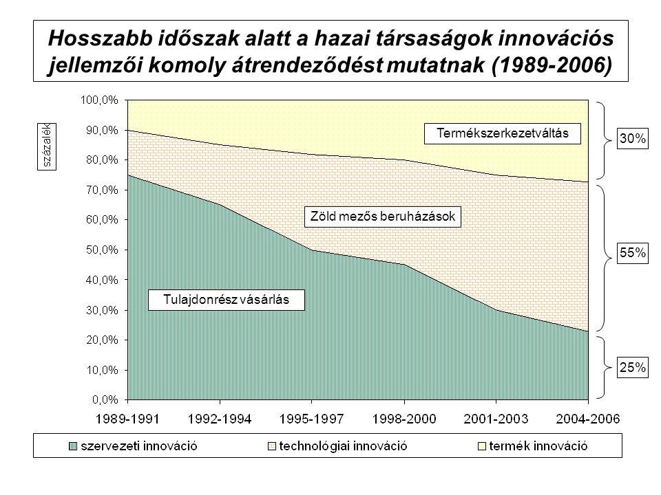 Hosszabb időszak alatt a hazai társaságok innovációs jellemzői komoly átrendeződést mutatnak (1989-2006) 30% 25% 55% Tulajdonrész vásárlás Zöld mezős beruházások Termékszerkezetváltás