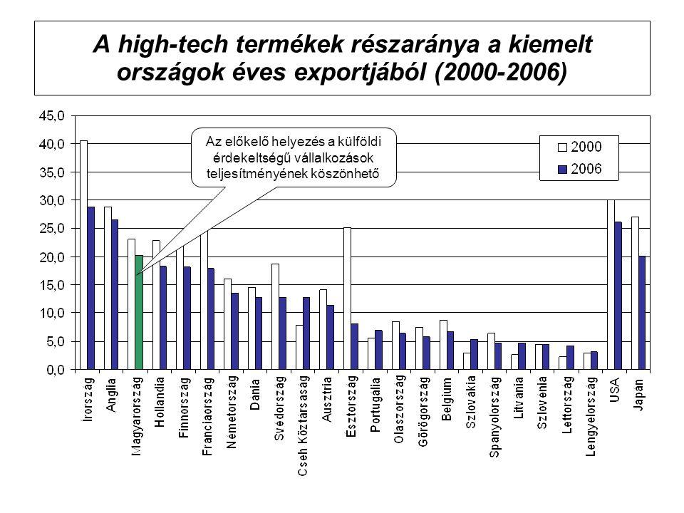 A high-tech termékek részaránya a kiemelt országok éves exportjából (2000-2006) Az előkelő helyezés a külföldi érdekeltségű vállalkozások teljesítményének köszönhető