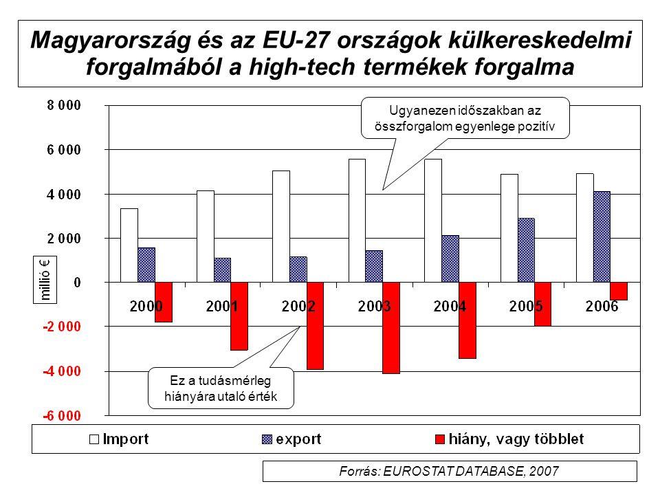 Magyarország és az EU-27 országok külkereskedelmi forgalmából a high-tech termékek forgalma Ugyanezen időszakban az összforgalom egyenlege pozitív Forrás: EUROSTAT DATABASE, 2007 Ez a tudásmérleg hiányára utaló érték