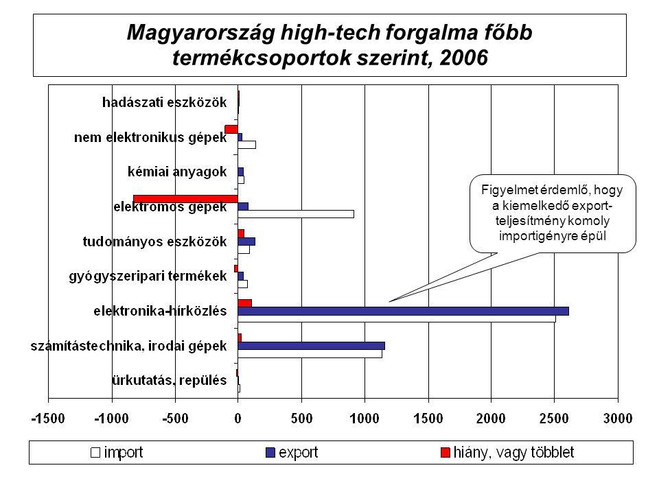 Magyarország high-tech forgalma főbb termékcsoportok szerint, 2006 Figyelmet érdemlő, hogy a kiemelkedő export- teljesítmény komoly importigényre épül