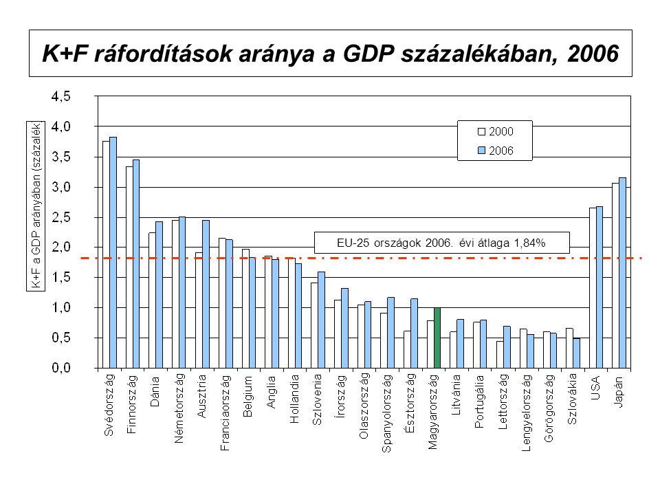 K+F ráfordítások aránya a GDP százalékában, 2006 EU-25 országok 2006. évi átlaga 1,84%