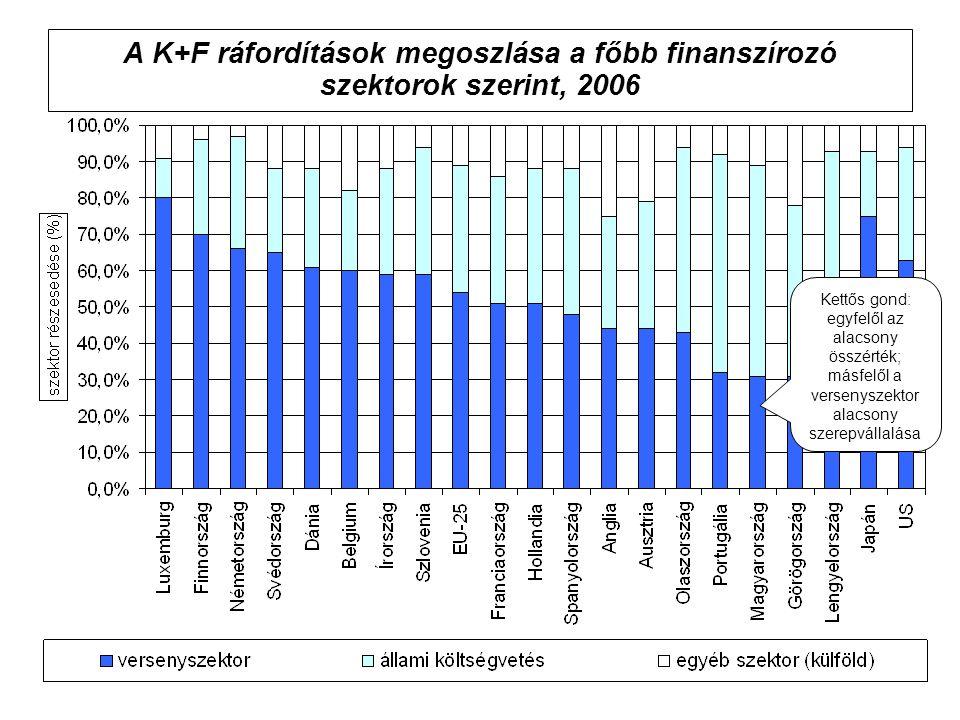 A K+F ráfordítások megoszlása a főbb finanszírozó szektorok szerint, 2006 Kettős gond: egyfelől az alacsony összérték; másfelől a versenyszektor alacsony szerepvállalása