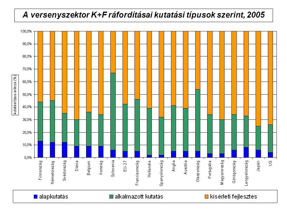 A versenyszektor K+F ráfordításai kutatási típusok szerint, 2005