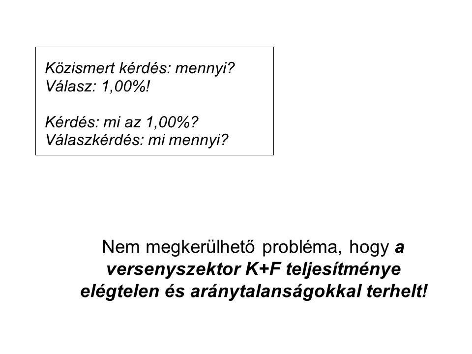 Közismert kérdés: mennyi? Válasz: 1,00%! Kérdés: mi az 1,00%? Válaszkérdés: mi mennyi? Nem megkerülhető probléma, hogy a versenyszektor K+F teljesítmé