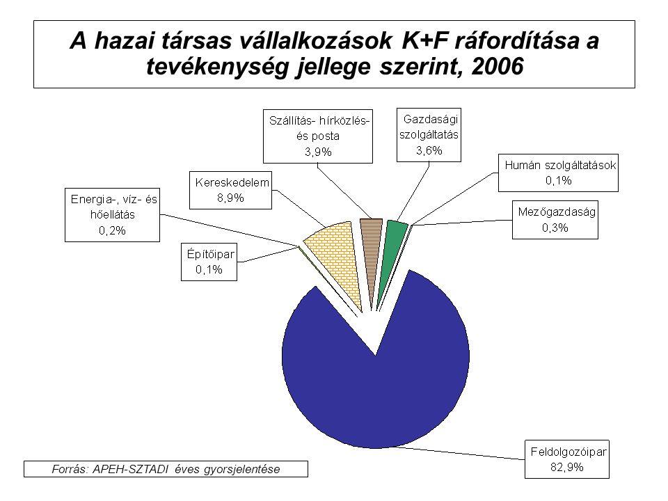 A hazai társas vállalkozások K+F ráfordítása a tevékenység jellege szerint, 2006 Forrás: APEH-SZTADI éves gyorsjelentése