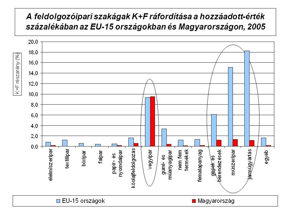 A feldolgozóipari szakágak K+F ráfordítása a hozzáadott-érték százalékában az EU-15 országokban és Magyarországon, 2005