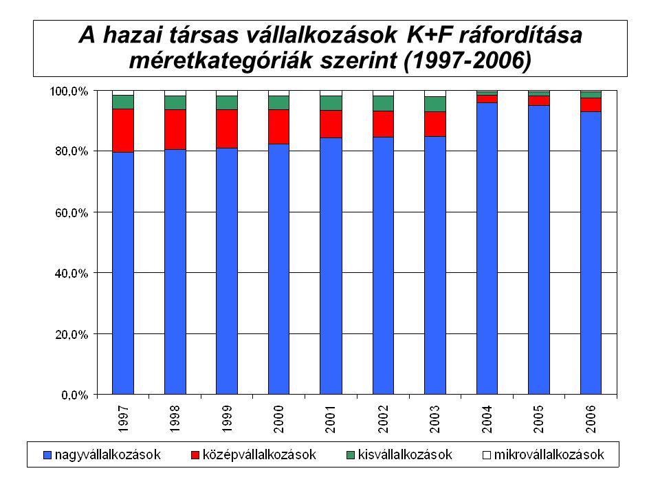A hazai társas vállalkozások K+F ráfordítása méretkategóriák szerint (1997-2006)