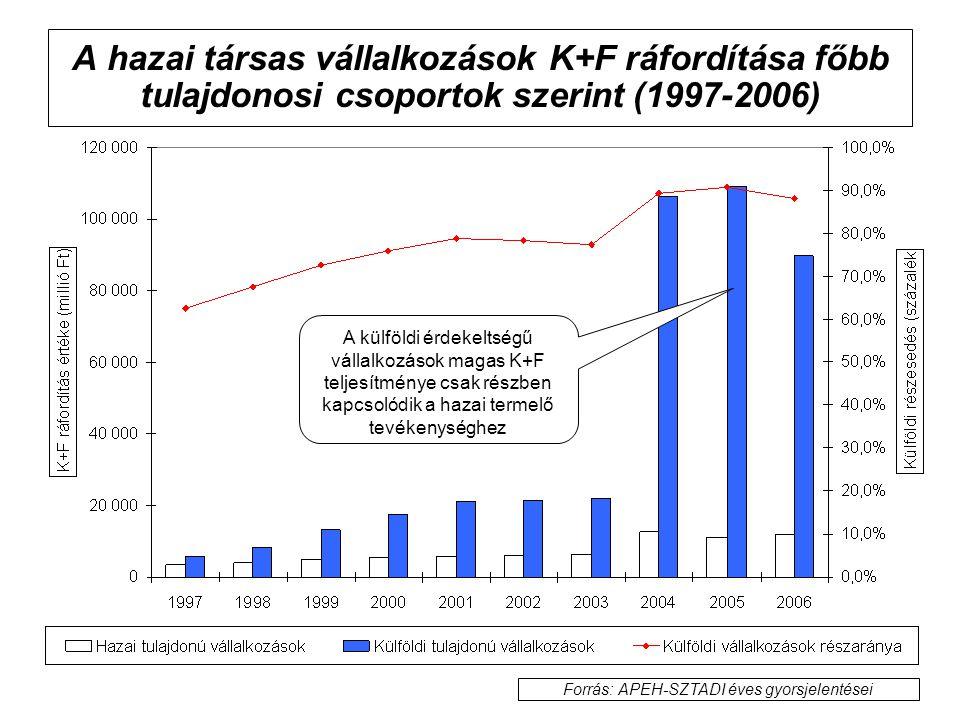 A hazai társas vállalkozások K+F ráfordítása főbb tulajdonosi csoportok szerint (1997-2006) Forrás: APEH-SZTADI éves gyorsjelentései A külföldi érdeke