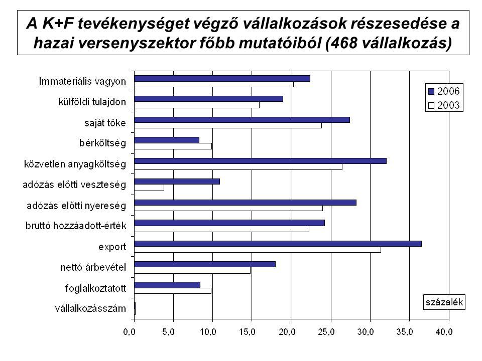 A K+F tevékenységet végző vállalkozások részesedése a hazai versenyszektor főbb mutatóiból (468 vállalkozás) százalék