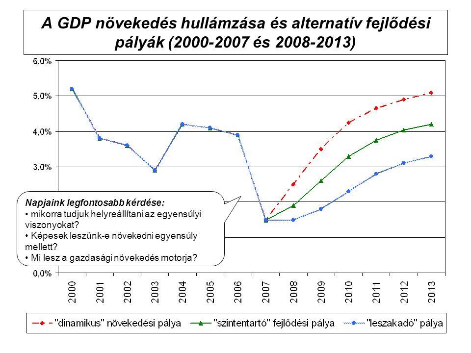 A GDP növekedés hullámzása és alternatív fejlődési pályák (2000-2007 és 2008-2013) Napjaink legfontosabb kérdése: mikorra tudjuk helyreállítani az egyensúlyi viszonyokat.