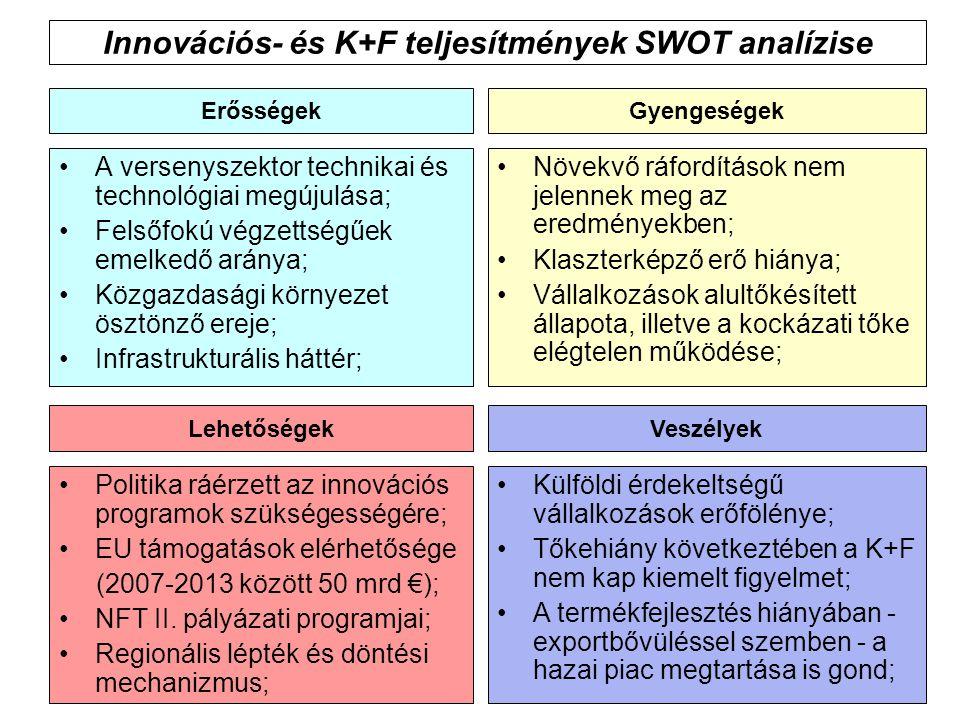 Innovációs- és K+F teljesítmények SWOT analízise A versenyszektor technikai és technológiai megújulása; Felsőfokú végzettségűek emelkedő aránya; Közga