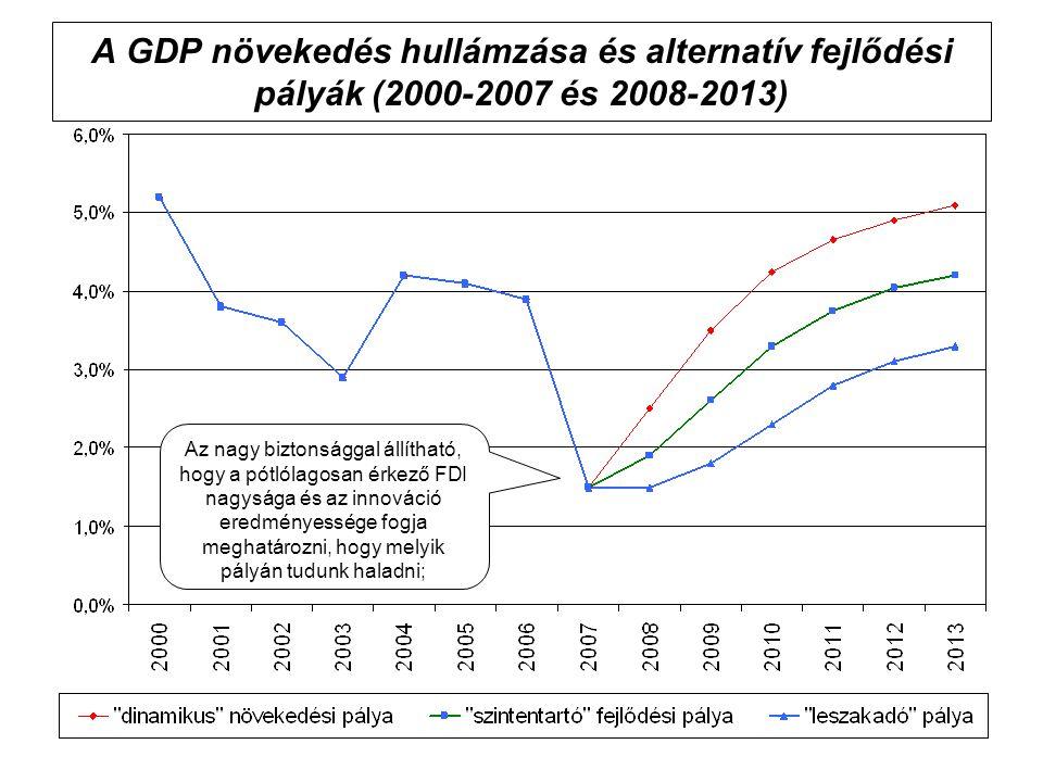A GDP növekedés hullámzása és alternatív fejlődési pályák (2000-2007 és 2008-2013) Az nagy biztonsággal állítható, hogy a pótlólagosan érkező FDI nagysága és az innováció eredményessége fogja meghatározni, hogy melyik pályán tudunk haladni;