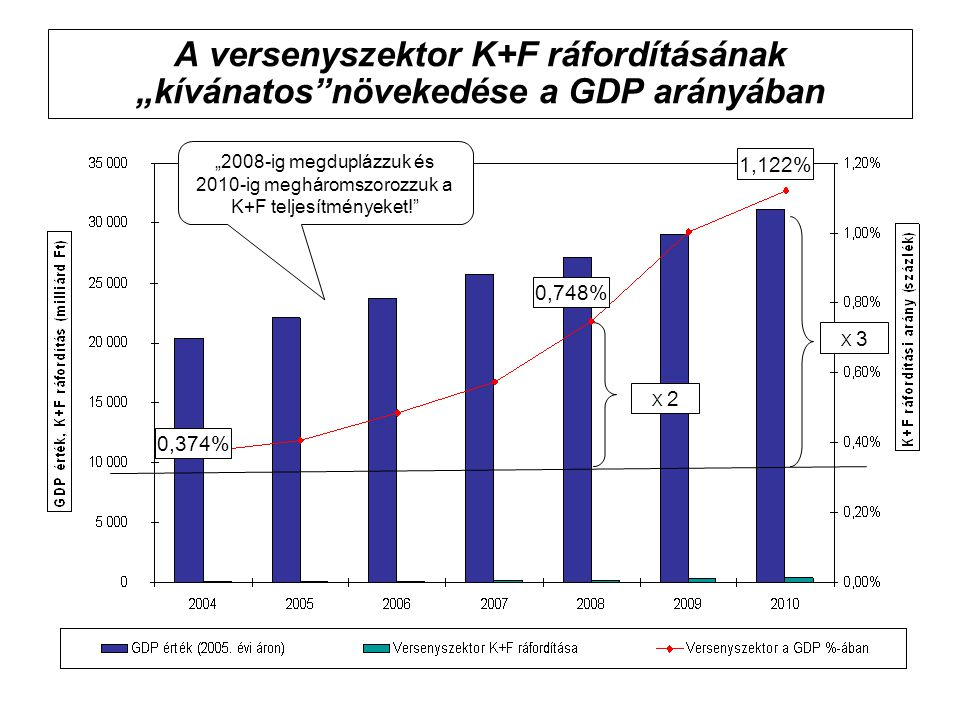 """A versenyszektor K+F ráfordításának """"kívánatos növekedése a GDP arányában 0,374% 0,748% 1,122% X 2 X 3 """"2008-ig megduplázzuk és 2010-ig megháromszorozzuk a K+F teljesítményeket!"""