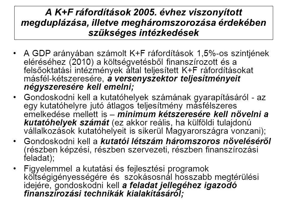 A K+F ráfordítások 2005. évhez viszonyított megduplázása, illetve megháromszorozása érdekében szükséges intézkedések A GDP arányában számolt K+F ráfor