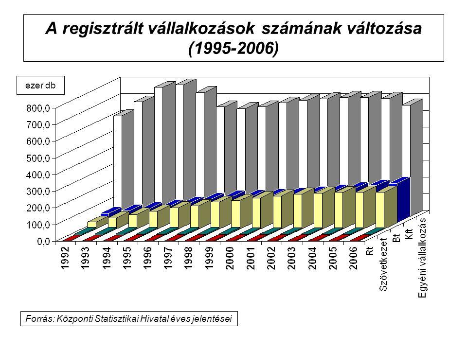 A regisztrált vállalkozások számának változása (1995-2006) Forrás: Központi Statisztikai Hivatal éves jelentései ezer db