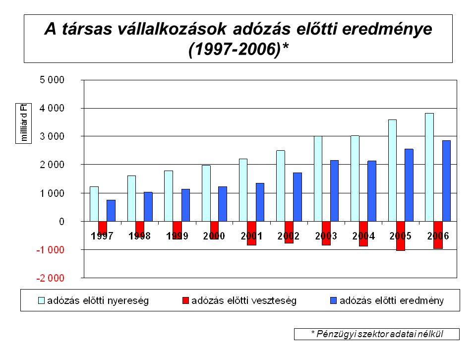 A társas vállalkozások adózás előtti eredménye (1997-2006)* * Pénzügyi szektor adatai nélkül
