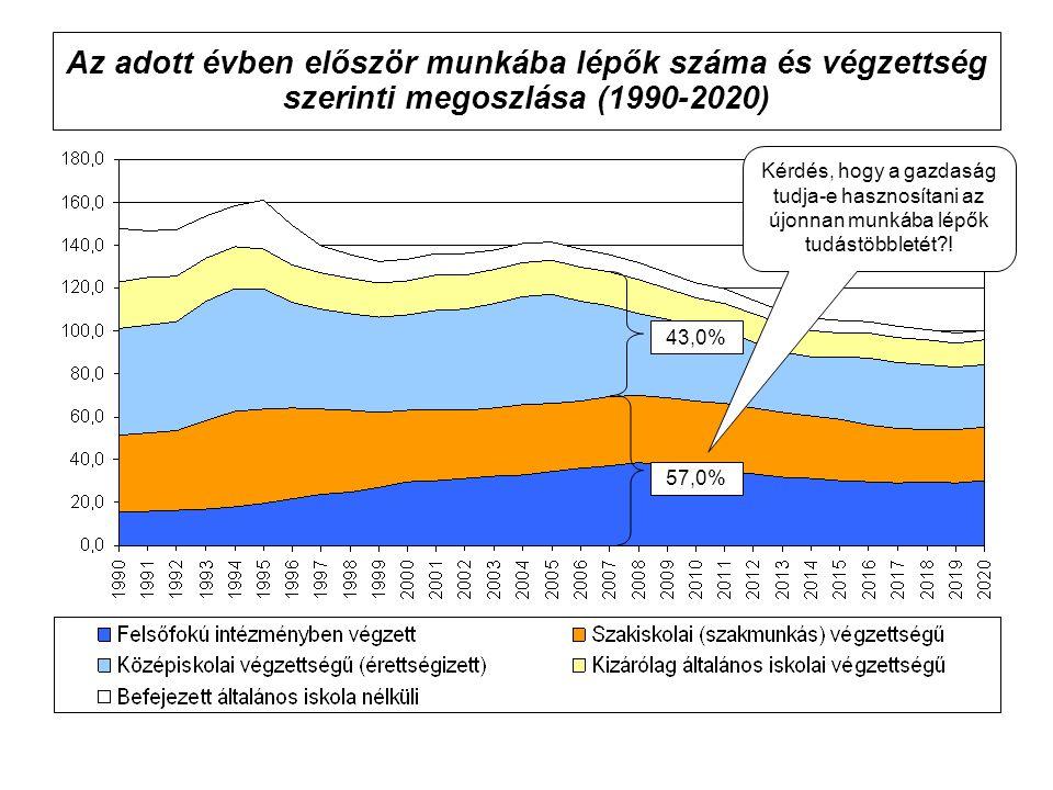 Az adott évben először munkába lépők száma és végzettség szerinti megoszlása (1990-2020) 57,0% 43,0% Kérdés, hogy a gazdaság tudja-e hasznosítani az ú