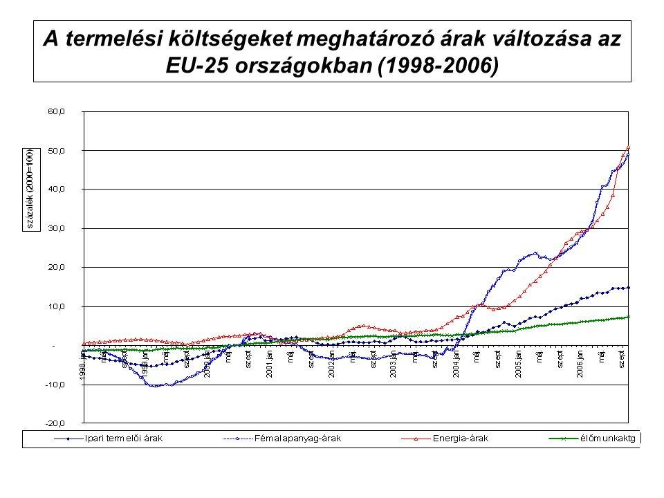 A termelési költségeket meghatározó árak változása az EU-25 országokban (1998-2006)