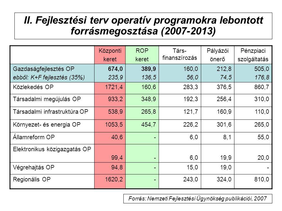 II. Fejlesztési terv operatív programokra lebontott forrásmegosztása (2007-2013) Központi keret ROP keret Társ- finanszírozás Pályázói önerő Pénzpiaci