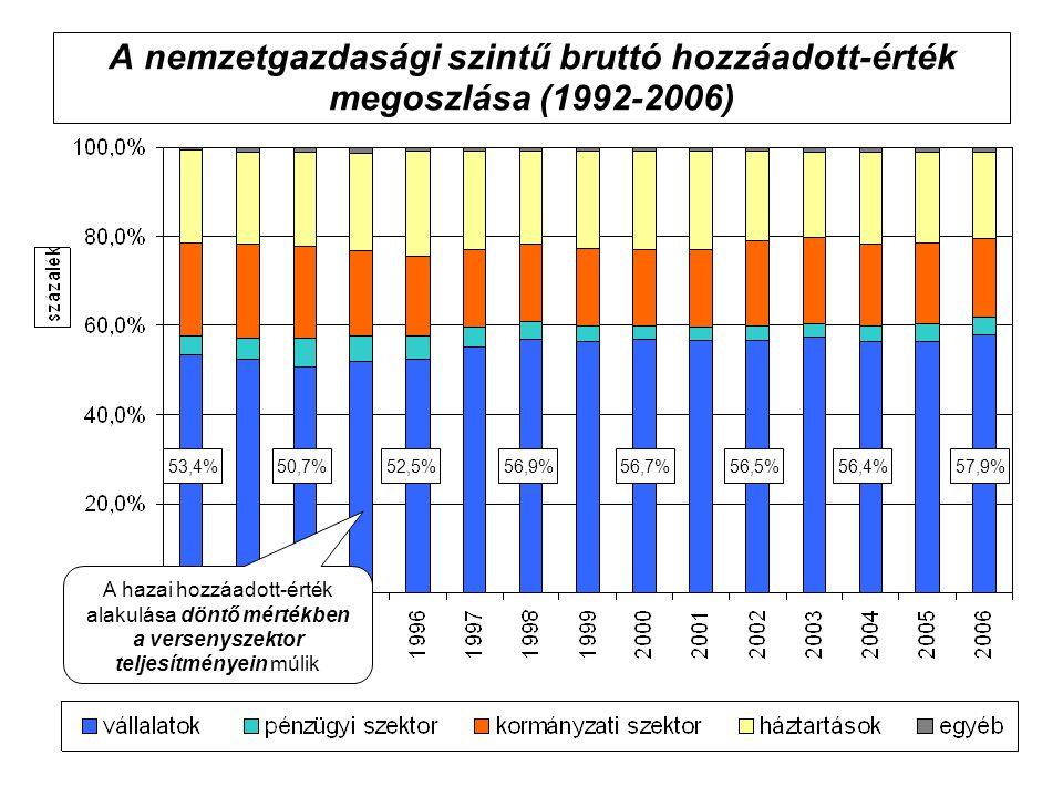 A nemzetgazdasági szintű bruttó hozzáadott-érték megoszlása (1992-2006) 57,9%52,5%56,9%56,7%56,5%56,4%53,4%50,7% A hazai hozzáadott-érték alakulása döntő mértékben a versenyszektor teljesítményein múlik