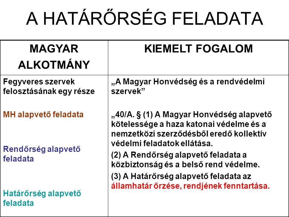 """A HATÁRŐRSÉG FELADATA MAGYAR ALKOTMÁNY KIEMELT FOGALOM Fegyveres szervek felosztásának egy része MH alapvető feladata Rendőrség alapvető feladata Határőrség alapvető feladata """"A Magyar Honvédség és a rendvédelmi szervek """"40/A."""