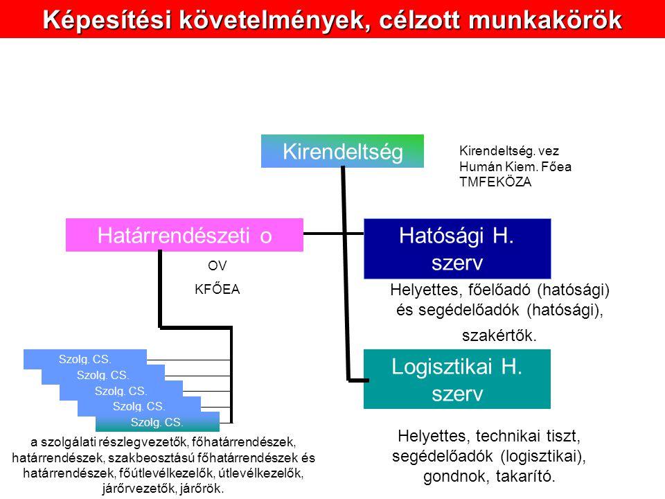 Kirendeltség Hatósági H.szerv Határrendészeti o Szolg.