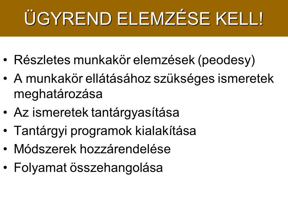ÜGYREND ELEMZÉSE KELL.