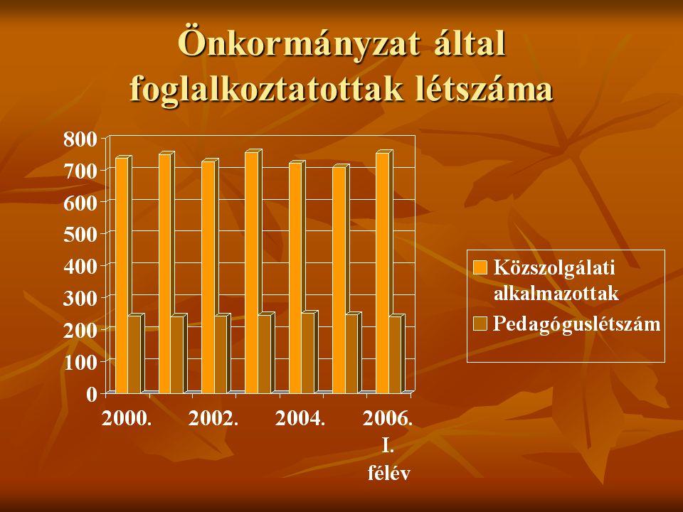 Önkormányzat által foglalkoztatottak létszáma