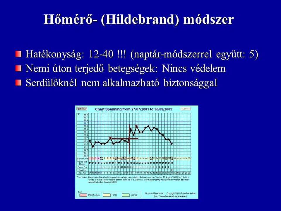 Billings-módszer (+hőmérő módszer: symptothermalis módszer) Hatékonyság: 1,4-26!!.
