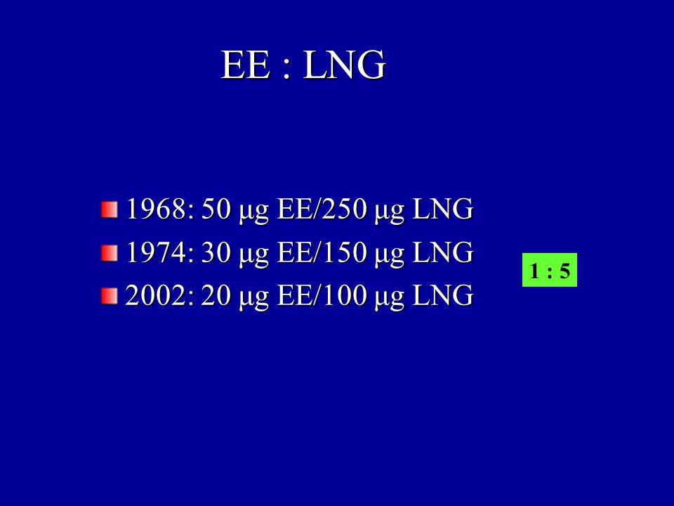 Dóziscsökkentés korlátai gyakoribb irreguláris vérzés (a 30, 35 μg EE-t tartalmazó OAC-k esetén ritkábban fordul elő közti vérzés a 20 μg EE-t tartalmazó készítményekhez képest, bár a progestogen tartalom szintén jelentős szerepet játszik a vérzészavarok kialakulásában) (a 30, 35 μg EE-t tartalmazó OAC-k esetén ritkábban fordul elő közti vérzés a 20 μg EE-t tartalmazó készítményekhez képest, bár a progestogen tartalom szintén jelentős szerepet játszik a vérzészavarok kialakulásában) romlik a hatékonyság változatlan coagulatios jellemzők