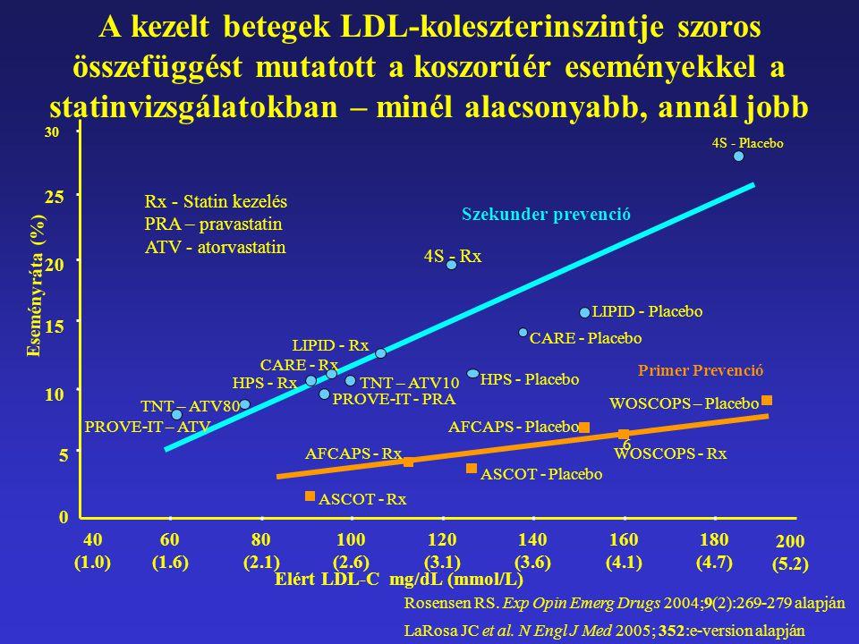 Rosensen RS. Exp Opin Emerg Drugs 2004;9(2):269-279 alapján LaRosa JC et al. N Engl J Med 2005; 352:e-version alapján Elért LDL-C mg/dL (mmol/L) WOSCO