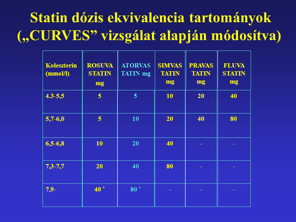 """--8040207,3-7,7 ---80 * 40 * 7,9- --4020106,5-6,8 8040201055,7-6,0 402010554.3-5,5 FLUVA STATIN mg PRAVAS TATIN mg SIMVAS TATIN mg ATORVAS TATIN mg ROSUVA STATIN mg Koleszterin (mmol/l) Statin dózis ekvivalencia tartományok (""""CURVES vizsgálat alapján módosítva)"""