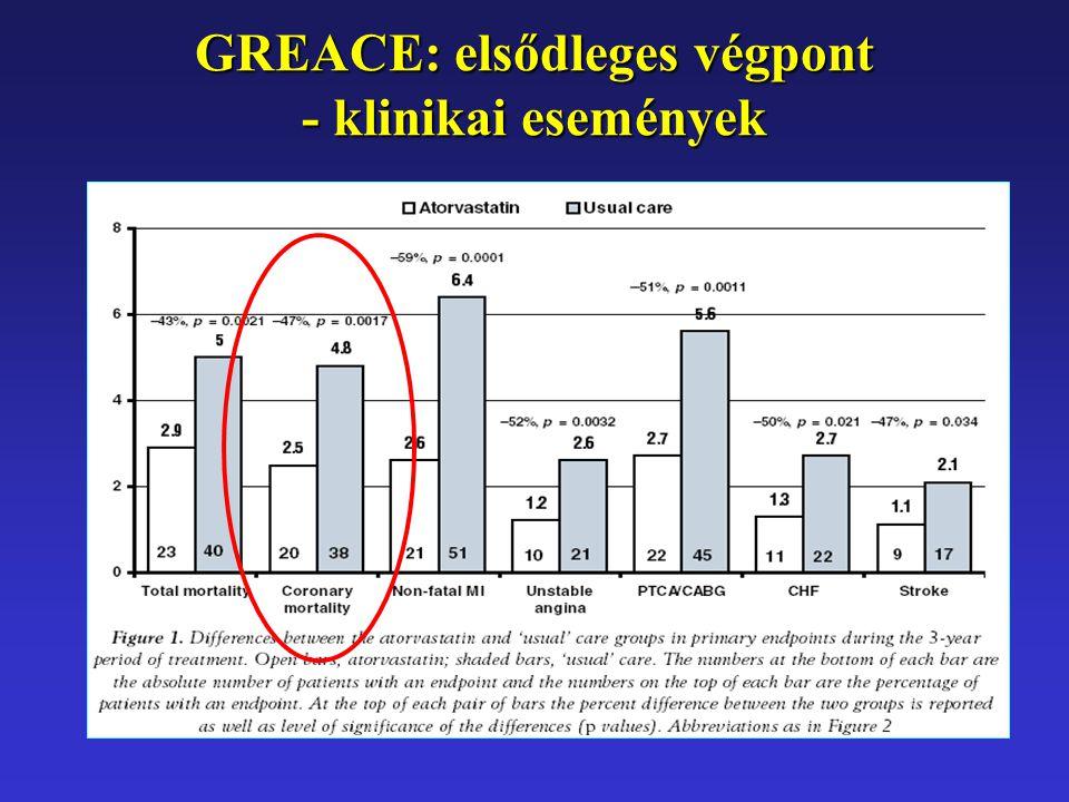 GREACE: elsődleges végpont - klinikai események