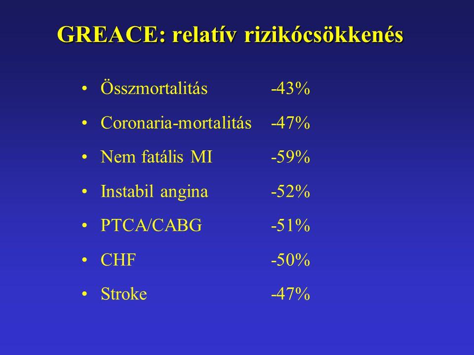 GREACE: relatív rizikócsökkenés Összmortalitás -43% Coronaria-mortalitás -47% Nem fatális MI -59% Instabil angina -52% PTCA/CABG -51% CHF -50% Stroke -47%