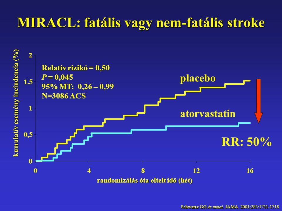 MIRACL: fatális vagy nem-fatális stroke 0 0,50,5 1 1.5 2 0481216 randomizálás óta eltelt idő (hét) kumulatív esemény incindencia (%) Relatív rizikó = 0,50 P = 0,045 95% MT: 0,26 – 0,99 N=3086 ACS atorvastatin placebo Schwartz GG és mtsai.