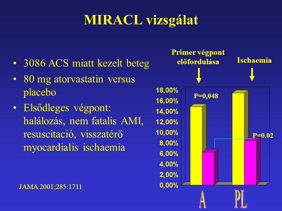 MIRACL vizsgálat 3086 ACS miatt kezelt beteg 80 mg atorvastatin versus placebo Elsődleges végpont: halálozás, nem fatalis AMI, resuscitació, visszatérő myocardialis ischaemia Primer végpont előfordulása P=0,048 Ischaemia P=0.02 JAMA 2001;285:1711