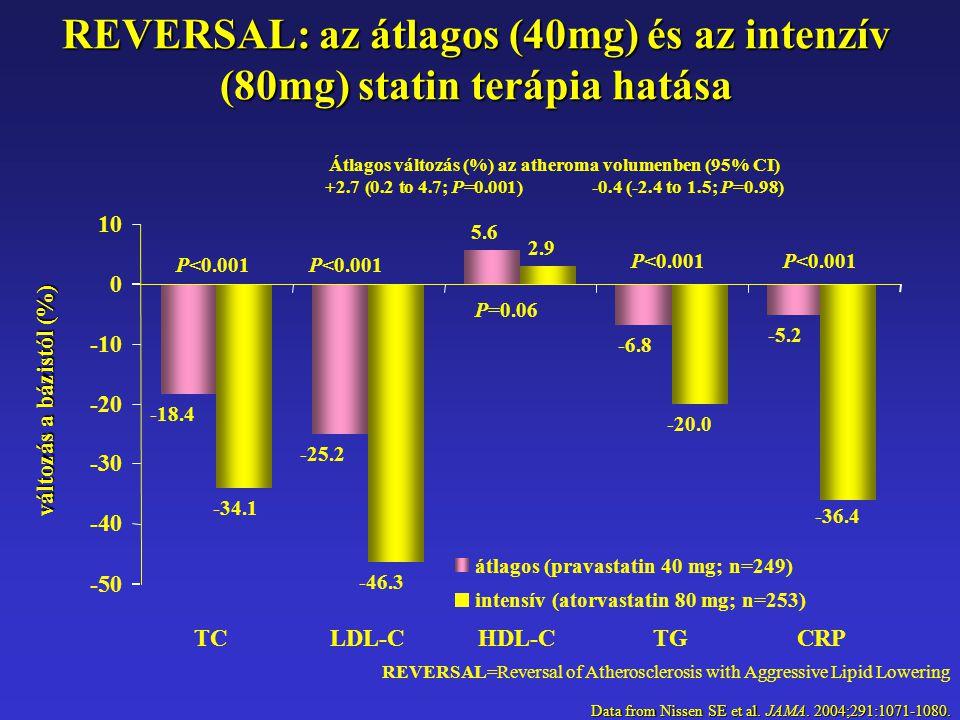 Data from Nissen SE et al. JAMA. 2004;291:1071-1080.