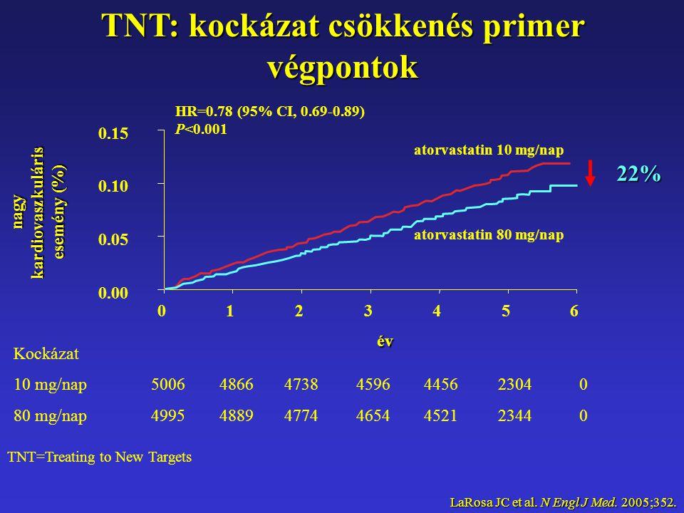 TNT: kockázat csökkenés primer végpontok TNT=Treating to New Targets Kockázat 10 mg/nap5006486647384596445623040 80 mg/nap4995488947744654452123440 év