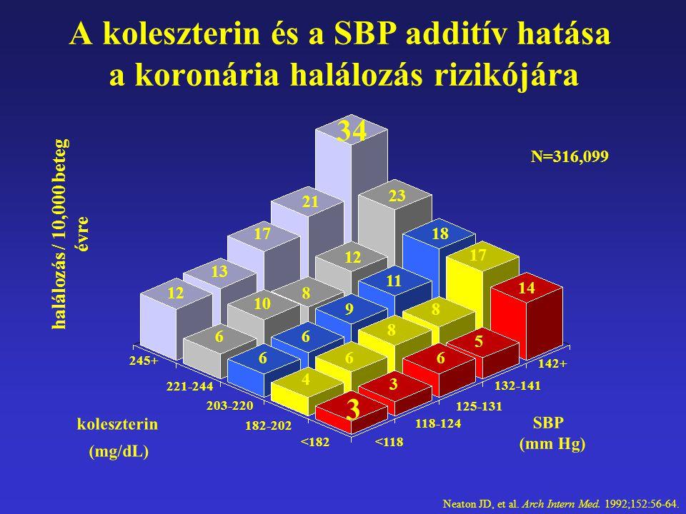 A koleszterin és a SBP additív hatása a koronária halálozás rizikójára Neaton JD, et al. Arch Intern Med. 1992;152:56-64. 142+ 125-131 <182 182-202 20